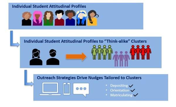 Process to create attitudinal nudging